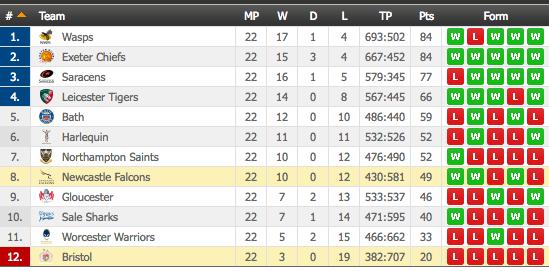 aviva premiership table