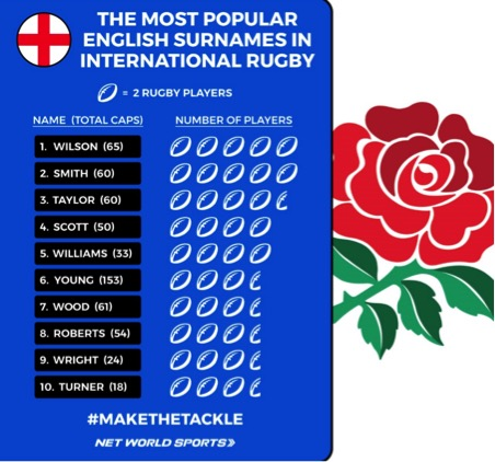 Revealed: The Most Popular Surnames In International Rugby