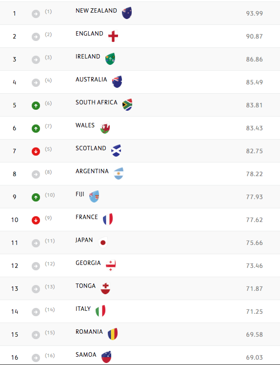Latest <b>World Rugby Rankings</b>: Scotland drop two places
