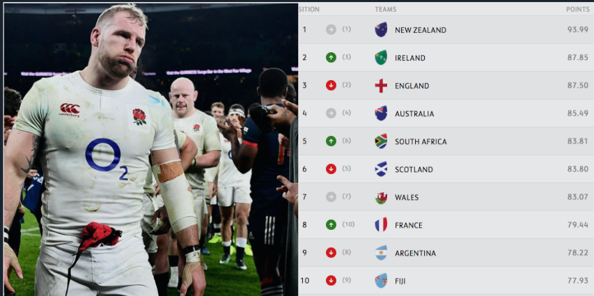 <b>World Rankings</b>: England officially fall down the <b>rankings</b> | Ruck